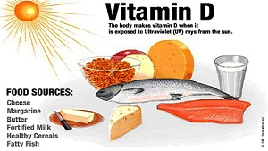 Harmful Effects Due to Vitamin D Deficiency